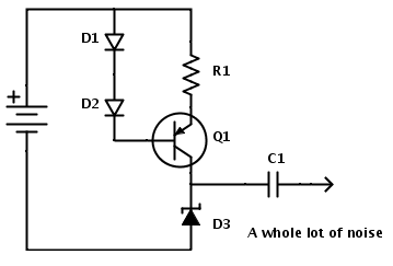 A current source (D1, D2, R1 and Q1) feeding a zener diode. Any diode will do really, just make sure the breakdown voltage is reached. R1 determines the current (there's a 0.6V drop over the resistor so i=V/R).